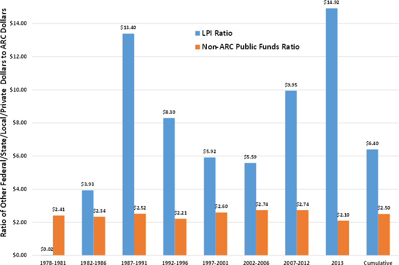 Chart showing ARC funds for local investments in the Appalachian region far exceeding other public funds.